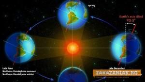 Астрономическата зима идва с пълнолуние