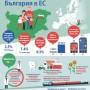 БГ в ЕС: Първи сме по брой зъболекари и по износ на слънчоглед